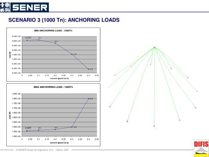 SCENARIO 3 (1000 Tn): ANCHORING LOADS