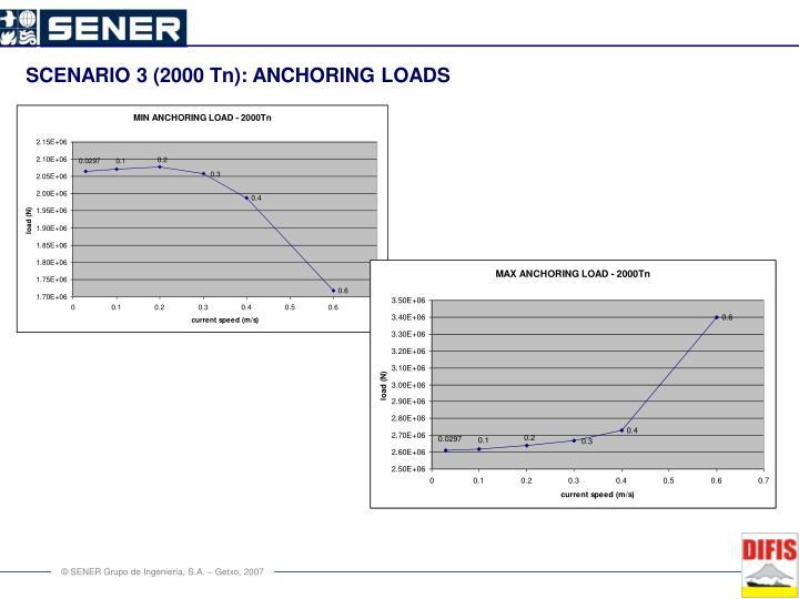 SCENARIO 3 (2000 Tn): ANCHORING LOADS