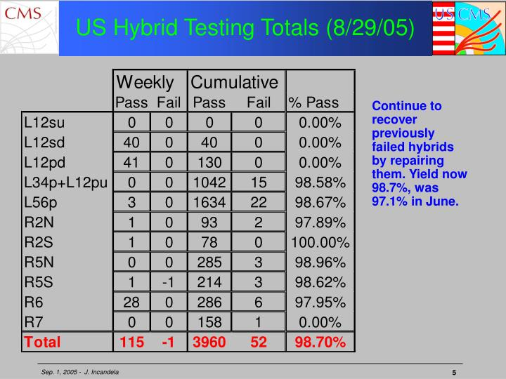 US Hybrid Testing Totals (8/29/05)