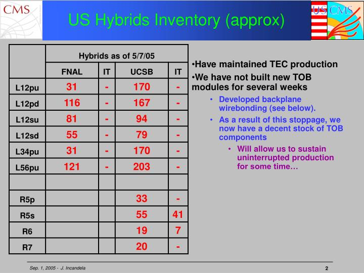 US Hybrids Inventory (approx)