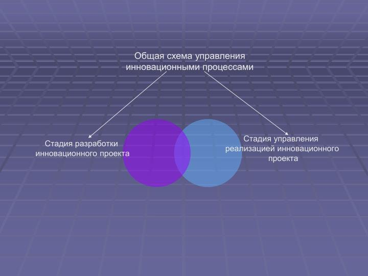 Общая схема управления инновационными процессами