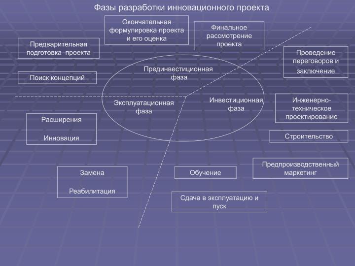Фазы разработки инновационного проекта