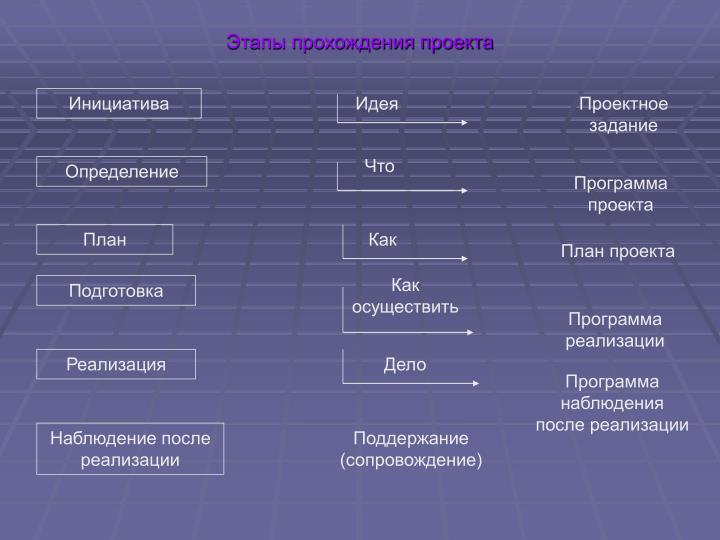 Этапы прохождения проекта