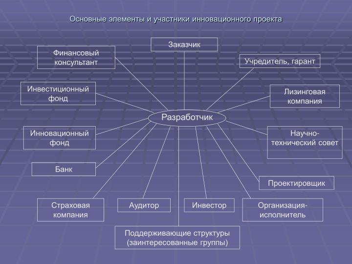 Основные элементы и участники инновационного проекта
