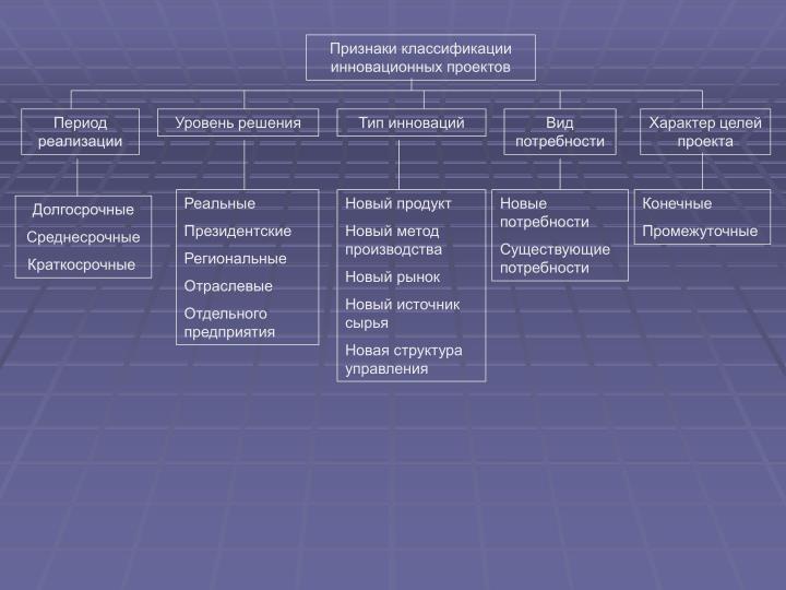 Признаки классификации инновационных проектов