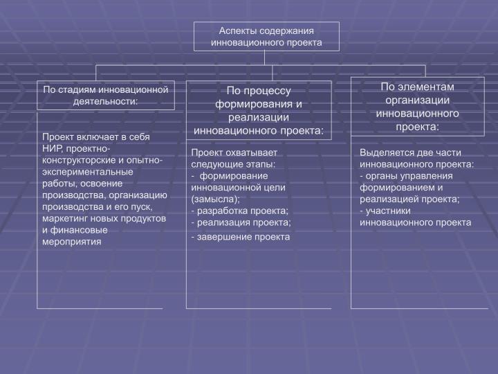Аспекты содержания инновационного проекта