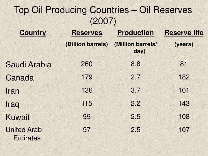 Top Oil Producing Countries – Oil Reserves (2007)