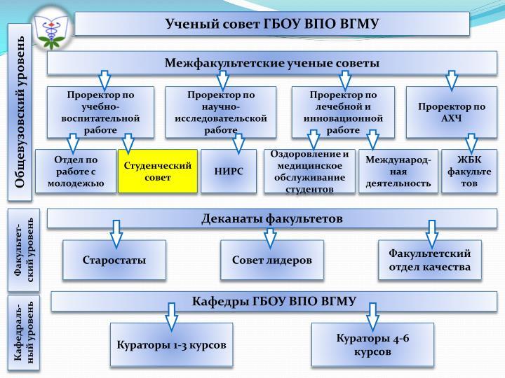 Ученый совет ГБОУ ВПО ВГМУ