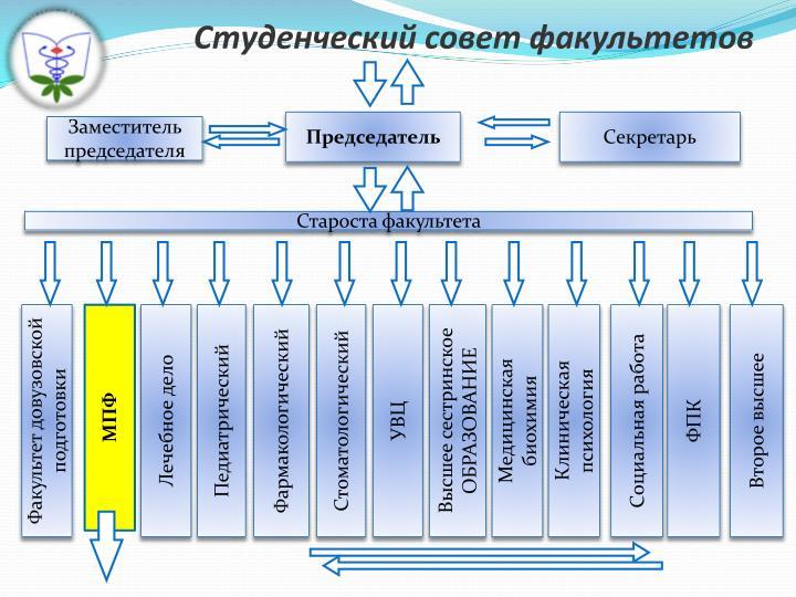 Студенческий совет факультетов