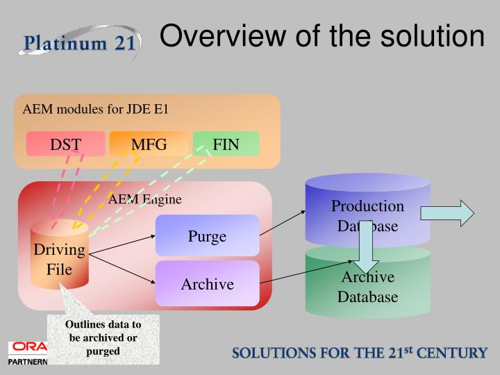 Overview of the solution