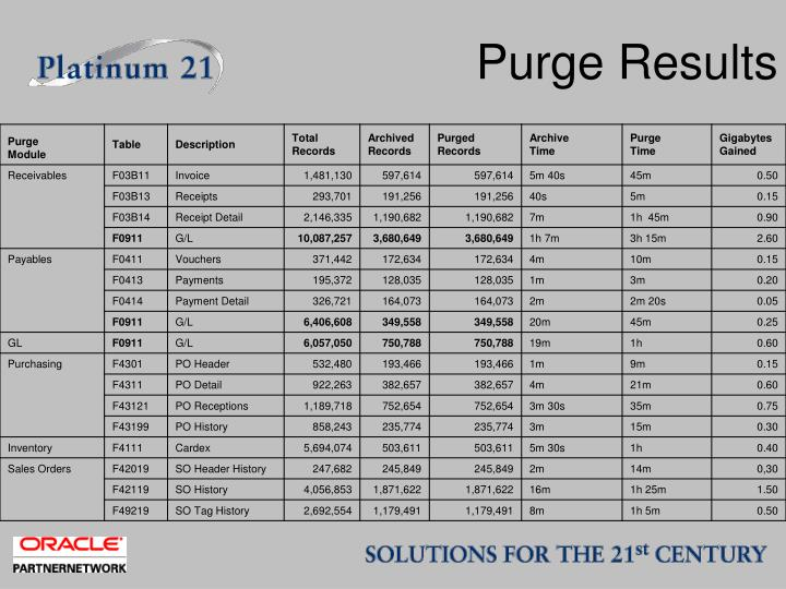 Purge Results