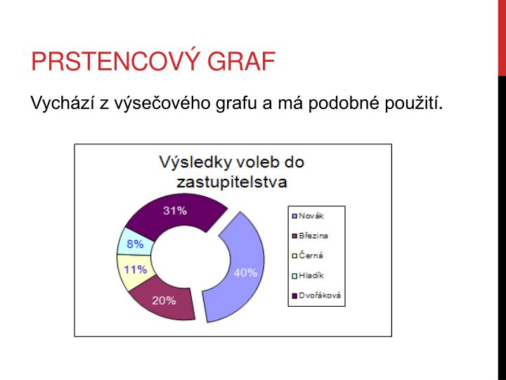 Prstencový graf