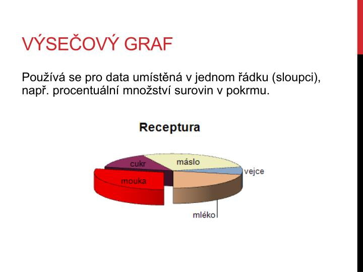Výsečový graf