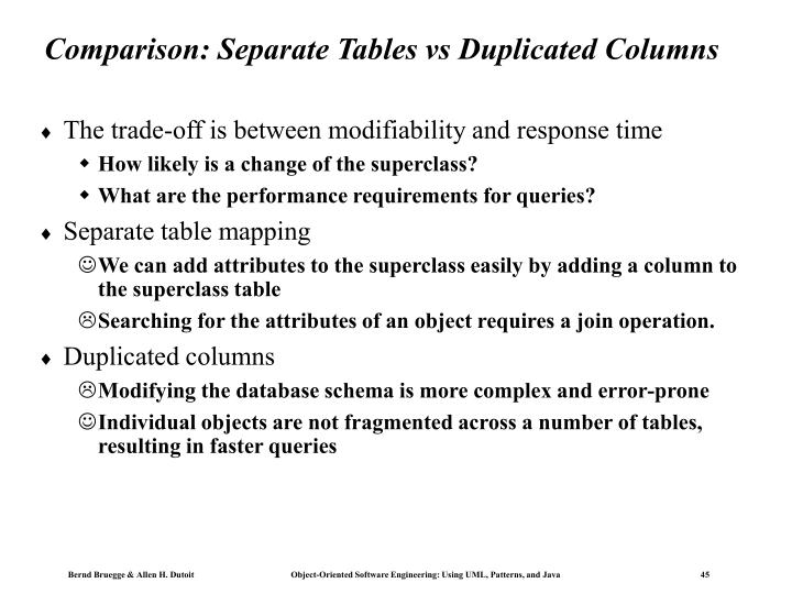 Comparison: Separate Tables vs Duplicated Columns