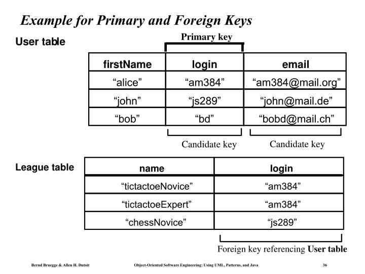 Primary key