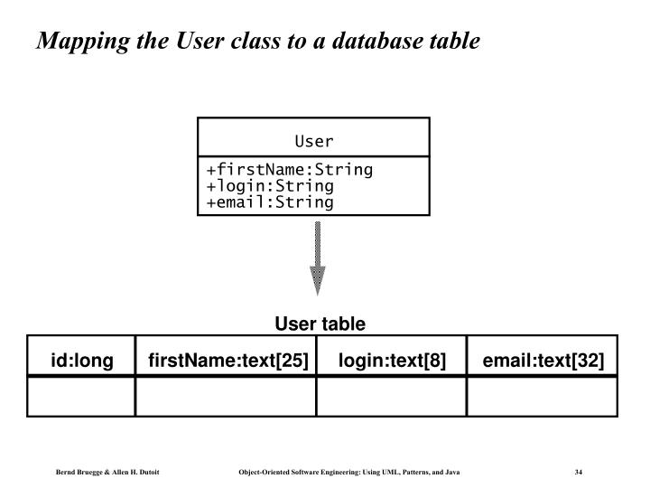 Mapping the User class to a database table