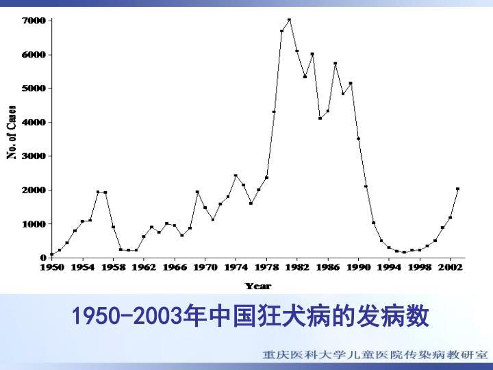 1950-2003