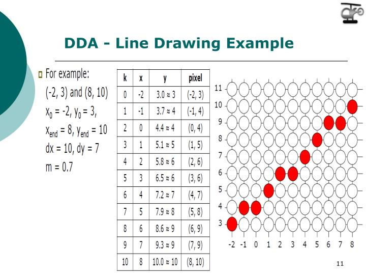 DDA - Line Drawing Example