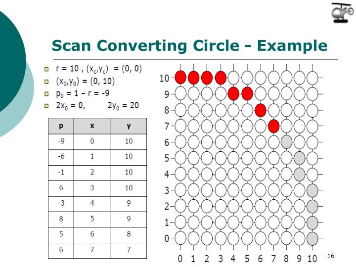 Scan Converting
