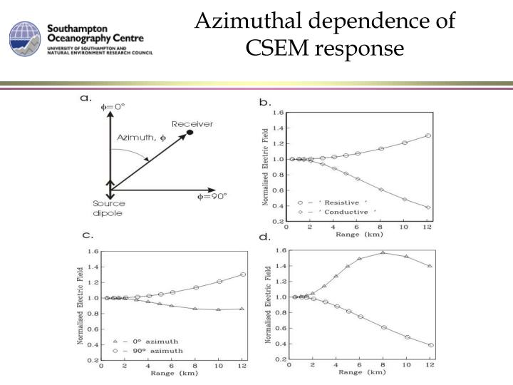 Azimuthal dependence of CSEM response