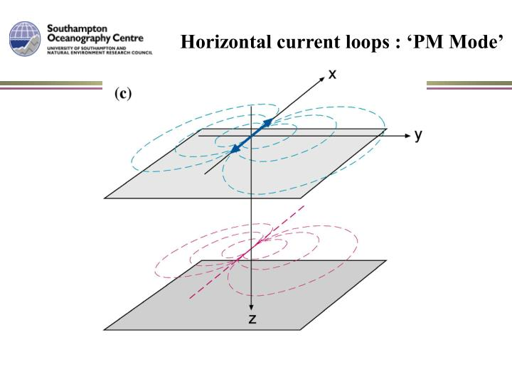 Horizontal current loops : 'PM Mode'