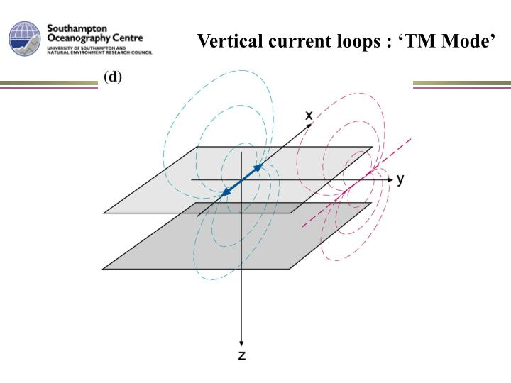 Vertical current loops : 'TM Mode'