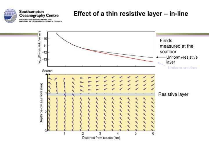 Effect of a thin resistive layer – in-line