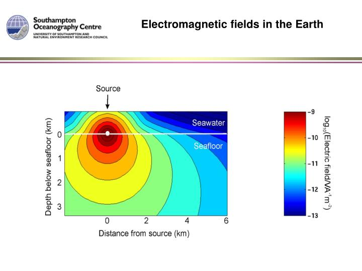Electromagnetic fields in the Earth