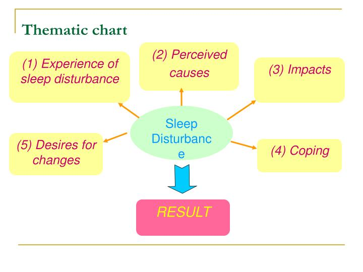 Thematic chart