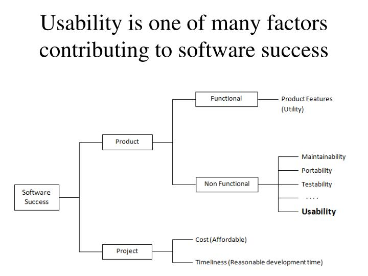 Usability is one of many factors contributing to software success