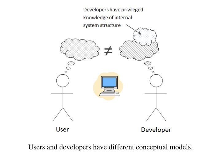 Users and developers have different conceptual models.