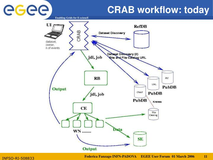 CRAB workflow: today