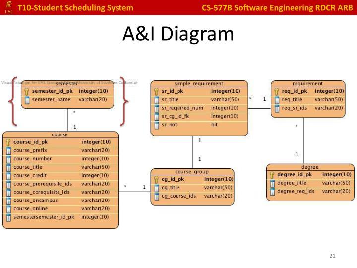 A&I Diagram