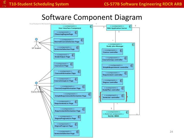Software Component Diagram