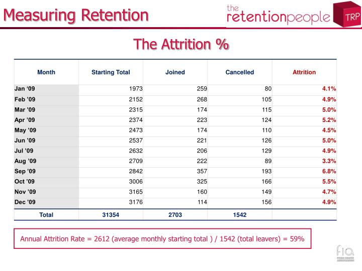 Annual Attrition Rate = 2612 (average monthly starting total ) / 1542 (total leavers) = 59%