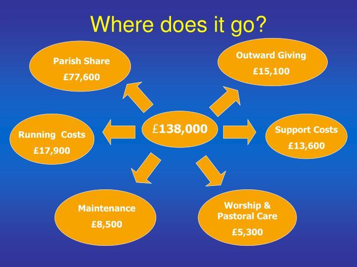 Outward Giving