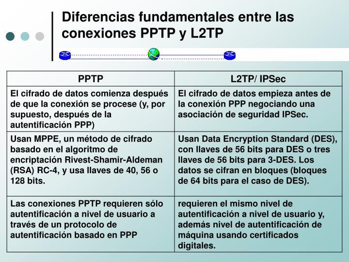 Diferencias fundamentales entre las conexiones PPTP y L2TP