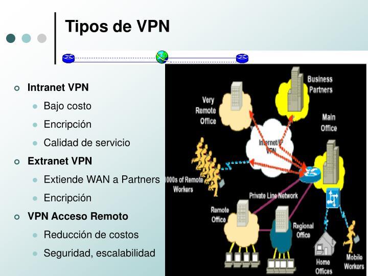 Tipos de VPN