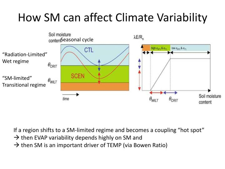 How SM can affect Climate Variability
