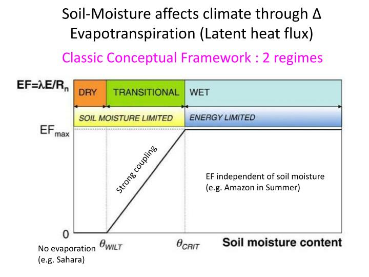Soil-Moisture affects climate through Δ Evapotranspiration (Latent heat flux)