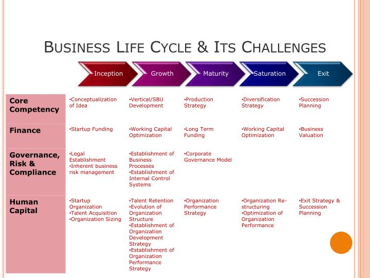 Business Life Cycle & Its Challenges