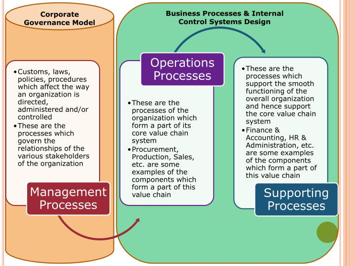 Business Processes & Internal Control Systems Design