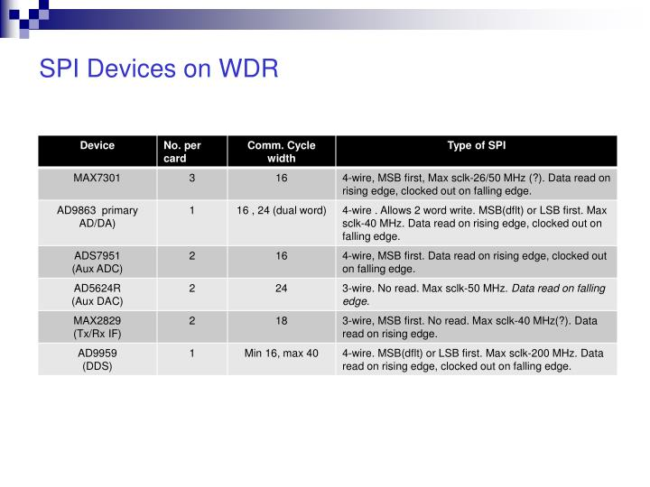 SPI Devices on WDR