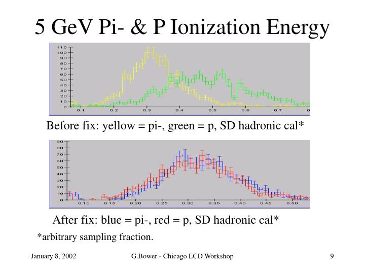 5 GeV Pi- & P Ionization Energy