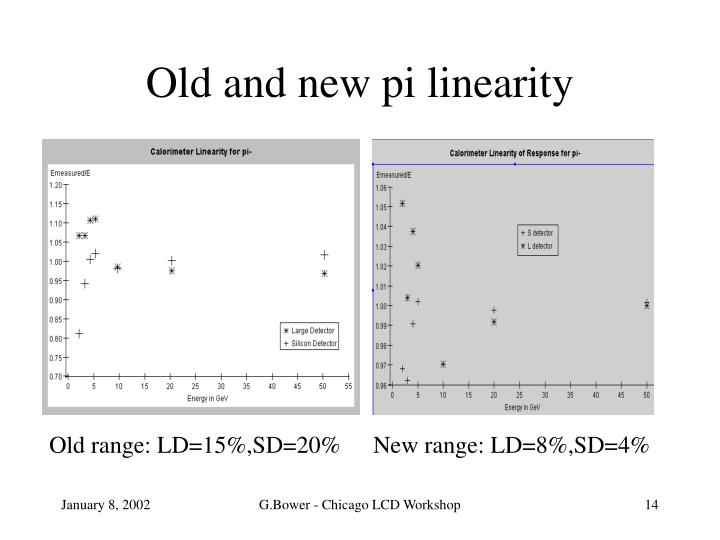 Old and new pi linearity