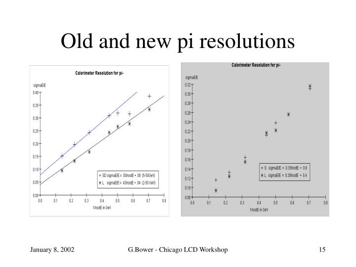 Old and new pi resolutions