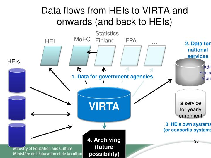 Data flows from HEIs to VIRTA and onwards (and back to HEIs)