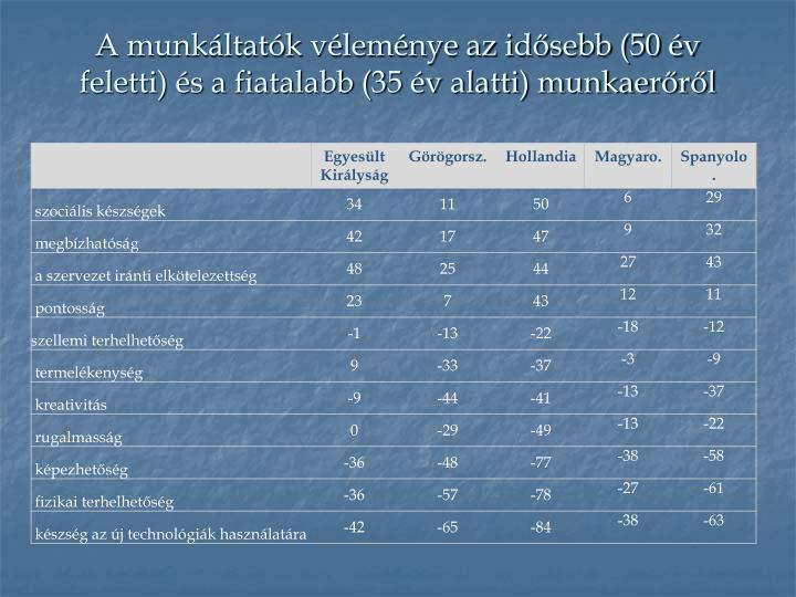 A munkáltatók véleménye az idősebb (50 év feletti) és a fiatalabb (35 év alatti) munkaerőről