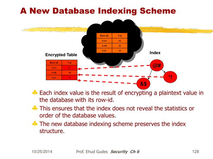 A New Database Indexing Scheme