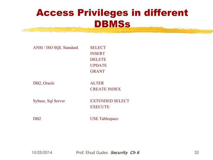 Access Privileges in different  DBMSs